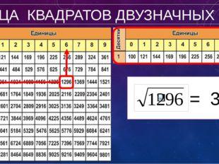 ТАБЛИЦА КВАДРАТОВ ДВУЗНАЧНЫХ ЧИСЕЛ = 36