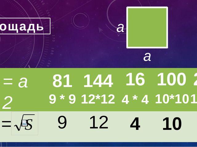 a a Площадь 81 9 * 9 144 12*12 4 * 4 10*10 15*15 4 10 15 = а 2 = S 16 100 22...