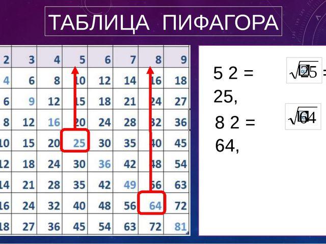 ТАБЛИЦА ПИФАГОРА 5 2 = 25, = 5 8 2 = 64, = 8