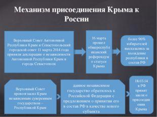 Механизм присоединения Крыма к России Верховный Совет Автономной Республики К