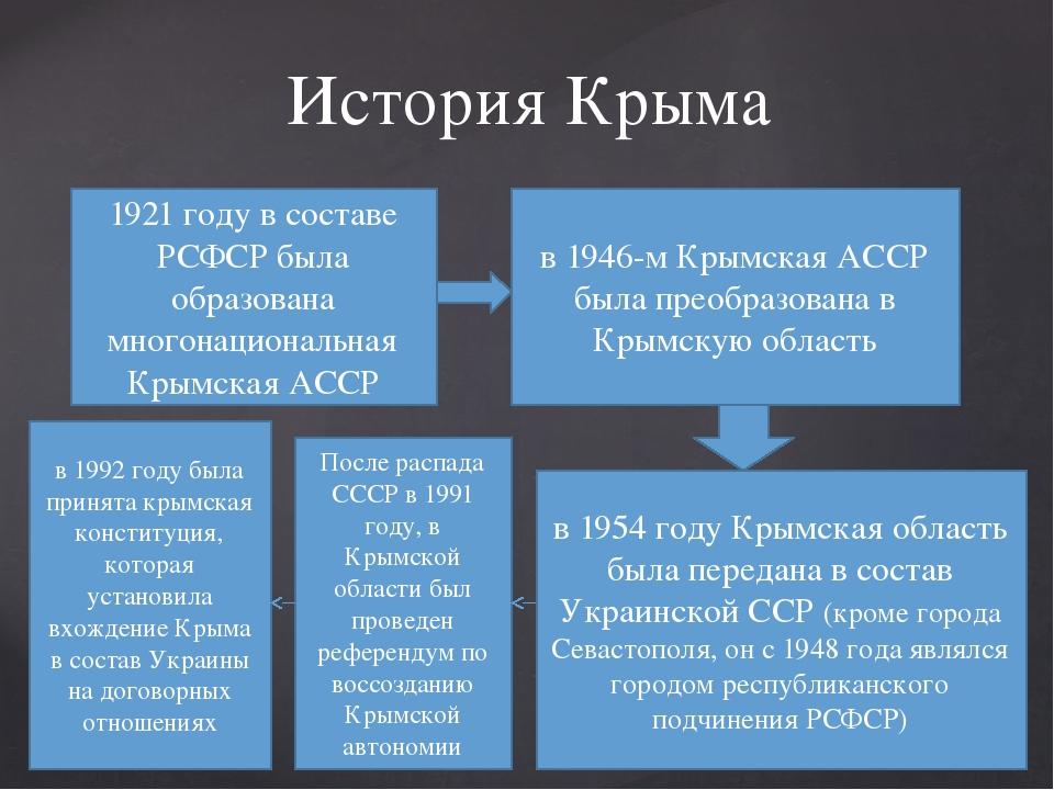 История Крыма 1921 году в составе РСФСР была образована многонациональная Кры...