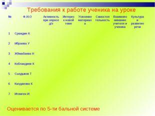 Требования к работе ученика на уроке Оценивается по 5-ти бальной системе №Ф.