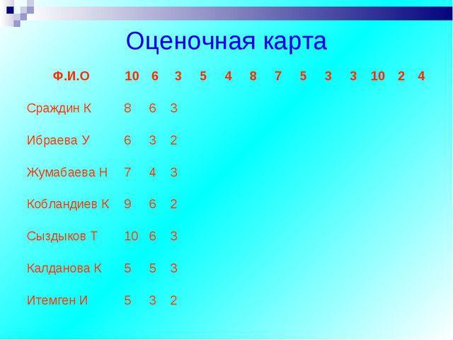Оценочная карта Ф.И.О106354875331024 Сраждин К863 И...