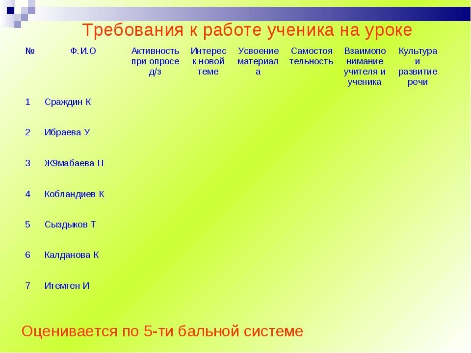 Требования к работе ученика на уроке Оценивается по 5-ти бальной системе №Ф....