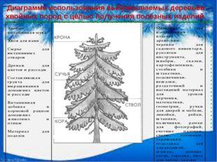 Диаграмма использования выбрасываемых деревьев хвойных пород с целью получени