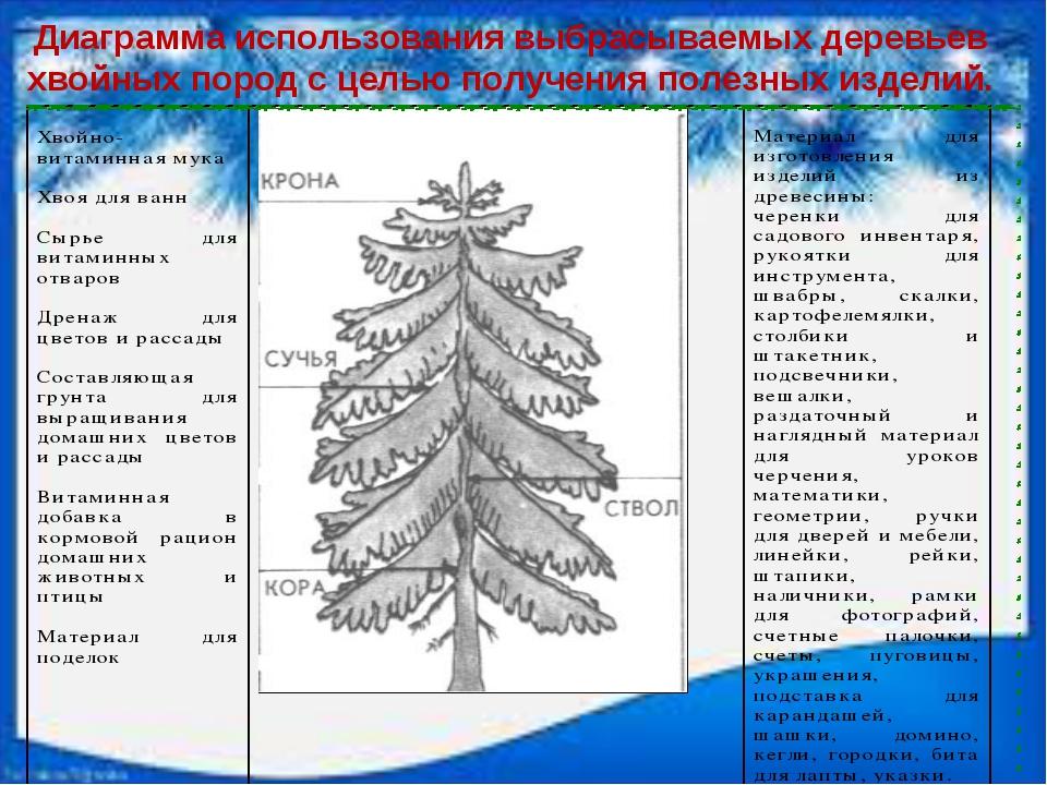 Диаграмма использования выбрасываемых деревьев хвойных пород с целью получени...