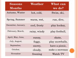 Seasons Months Weather What canwe do? Autumn, Winter hot,cold, Swim,ski, Spr