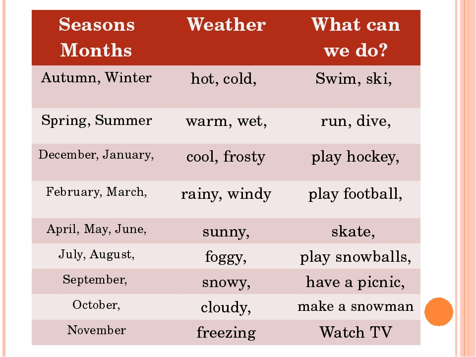 Seasons Months Weather What canwe do? Autumn, Winter hot,cold, Swim,ski, Spr...
