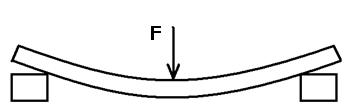 Схема деформации изгиба
