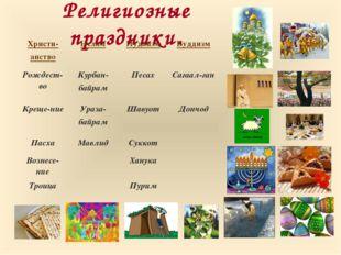 Религиозные праздники. Христи- анствоИсламИудаизмБуддизм Рождест-воКурбан