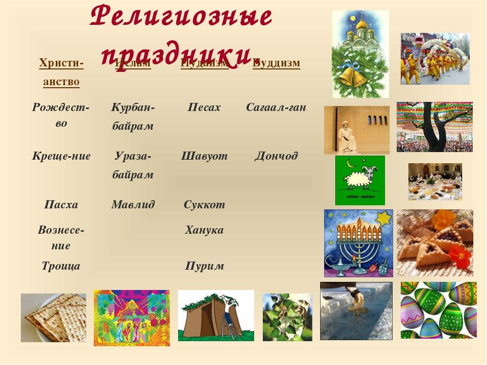 Религиозные праздники. Христи- анствоИсламИудаизмБуддизм Рождест-воКурбан...