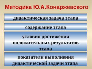 дидактическая задача этапа Методика Ю.А.Конаржевского содержание этапа услови