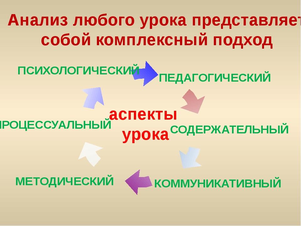 Анализ любого урока представляет собой комплексный подход аспекты урока ПСИХО...
