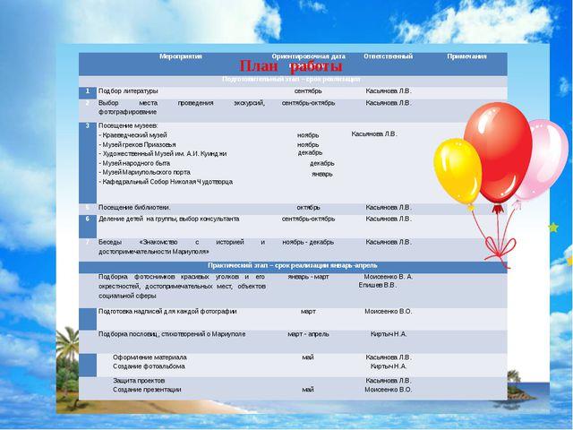 План работы  Мероприятия Ориентировочная дата проведения Ответственный Прим...