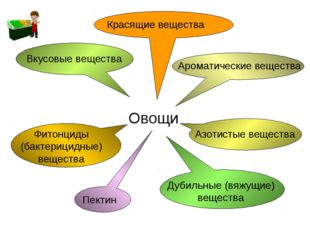 Ароматические вещества Красящие вещества Вкусовые вещества Азотистые веществ