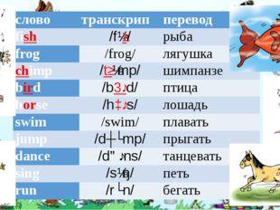 слово транскрип перевод fish /fɪʃ/ рыба frog /frog/ лягушка chimp /tʃɪmp/ шим
