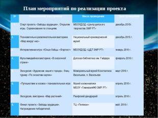План мероприятий по реализации проекта № Наименование мероприятия Место прове