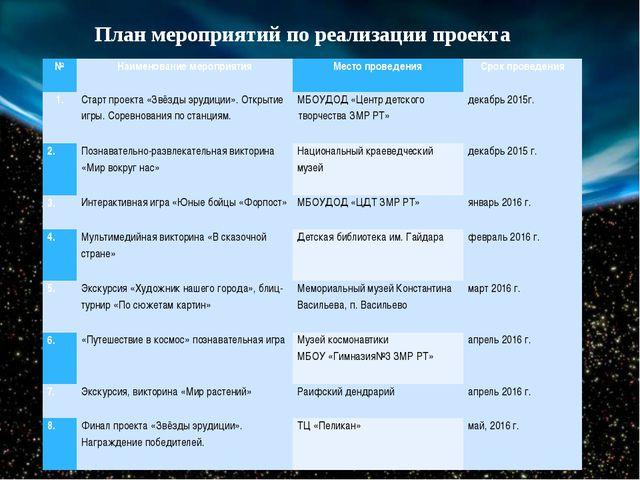 План мероприятий по реализации проекта № Наименование мероприятия Место прове...