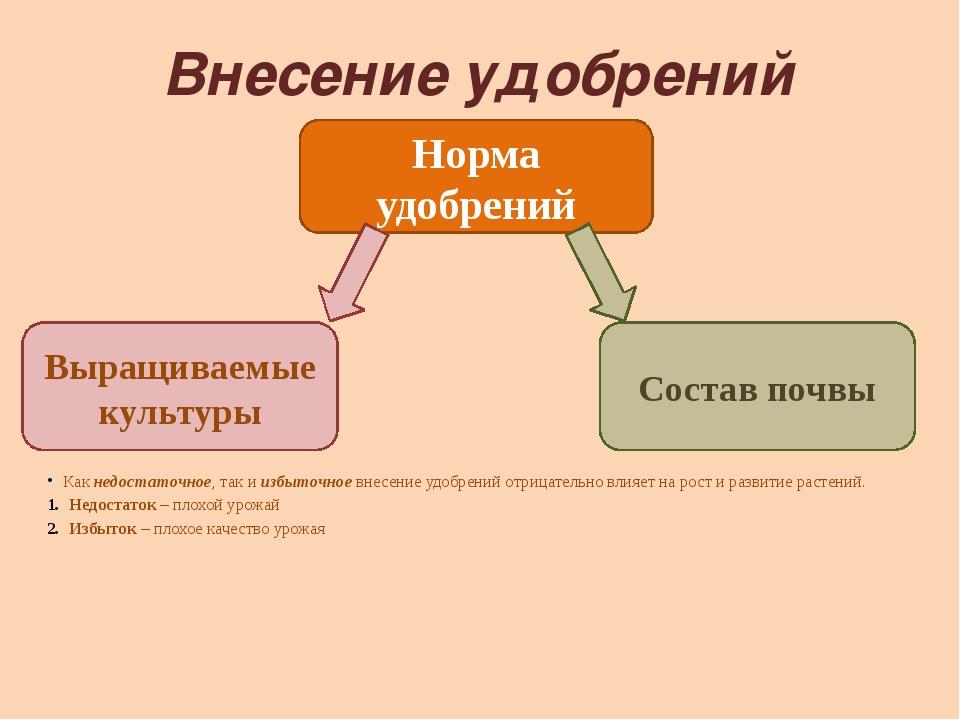 Внесение удобрений Как недостаточное, так и избыточное внесение удобрений отр...