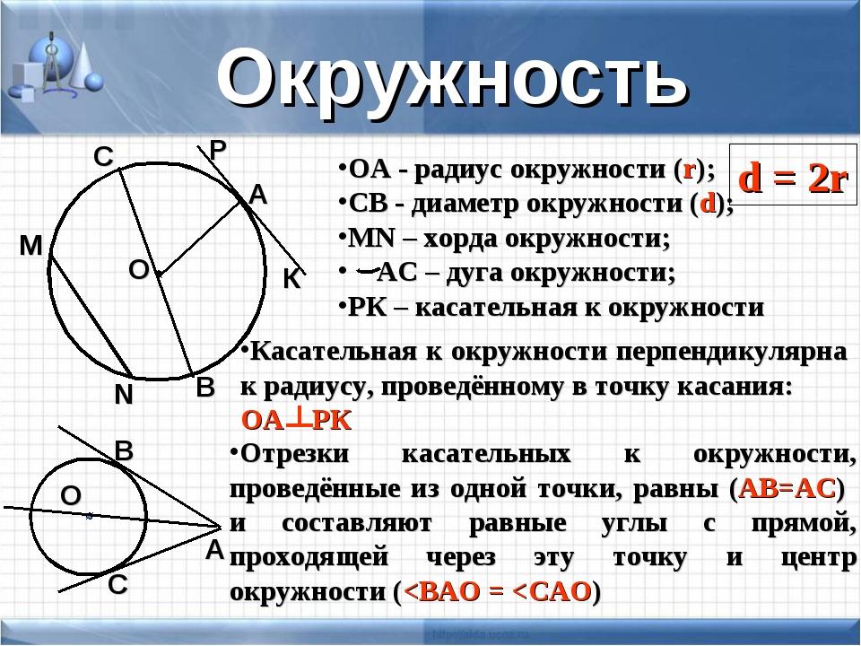 Окружность О А ОА - радиус окружности (r); СВ - диаметр окружности (d); MN –...