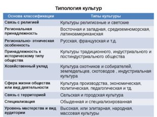Типология культур Основа классификации Типы культуры Связь с религией Культур