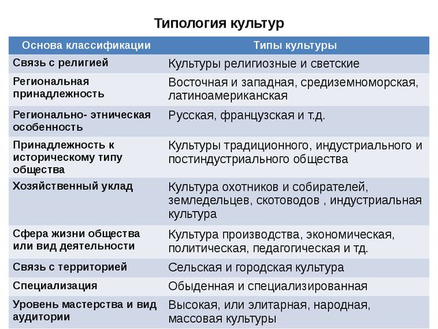 Типология культур Основа классификации Типы культуры Связь с религией Культур...