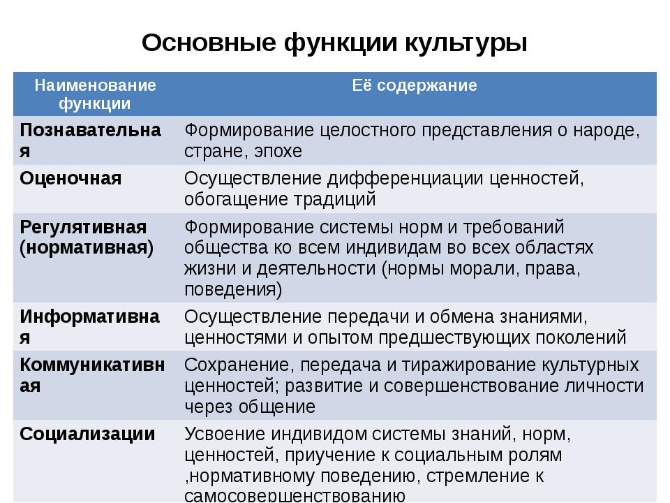 Основные функции культуры Наименование функции Её содержание Познавательная Ф...