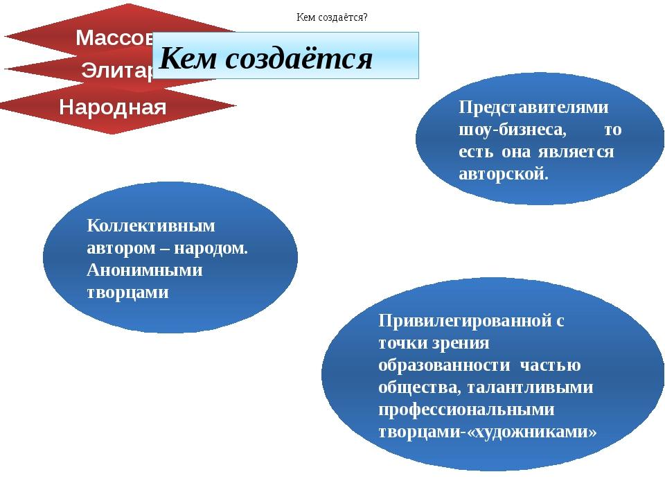 Народная Массовая Элитарная Привилегированной с точки зрения образованности ч...