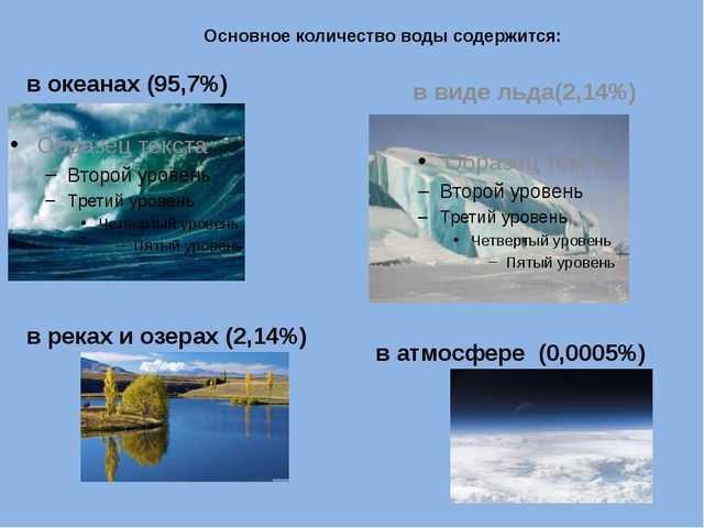 в океанах (95,7%) в виде льда(2,14%) в реках и озерах (2,14%) в атмосфере (0,...