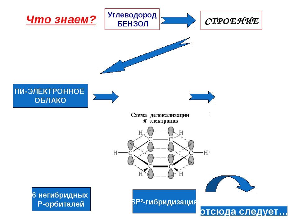 Что знаем? Углеводород БЕНЗОЛ СТРОЕНИЕ SP2-гибридизация 6 негибридных P-орбит...