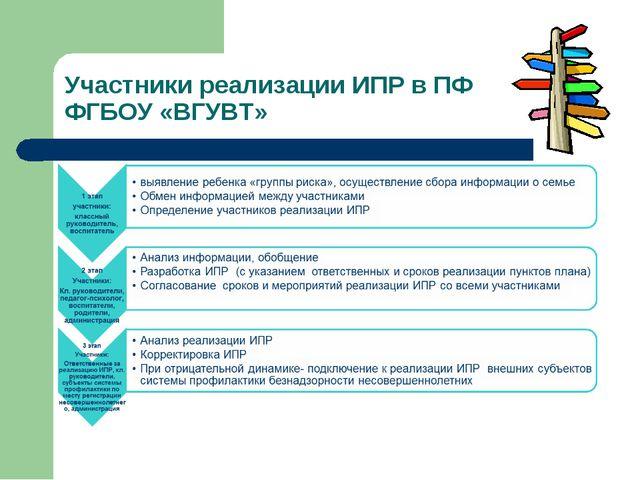 Участники реализации ИПР в ПФ ФГБОУ «ВГУВТ»