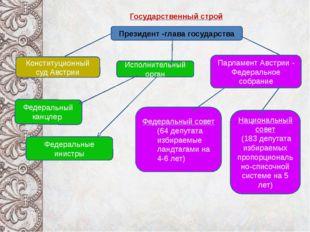 Государственный строй Президент -глава государства Исполнительный орган Конс