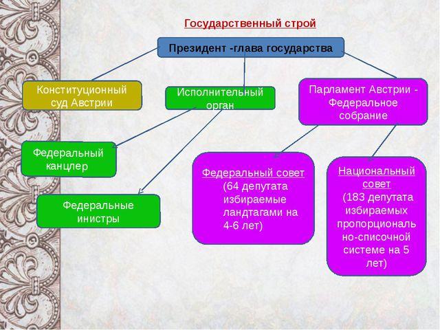 Государственный строй Президент -глава государства Исполнительный орган Конс...