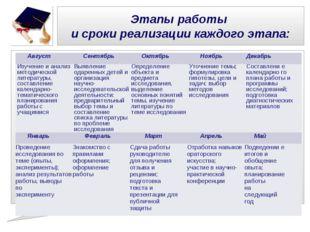 Этапы работы и сроки реализации каждого этапа: АвгустСентябрьОктябрьНоябрь
