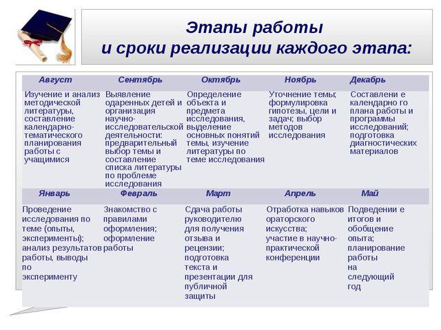 Этапы работы и сроки реализации каждого этапа: АвгустСентябрьОктябрьНоябрь...