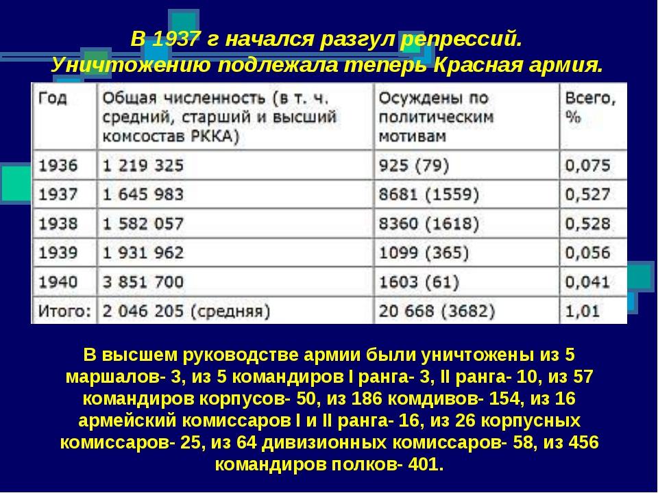 В 1937 г начался разгул репрессий. Уничтожению подлежала теперь Красная армия...