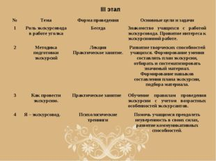III этап №ТемаФорма проведенияОсновные цели и задачи 1Роль экскурсовода в