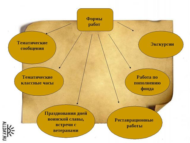 Реставрационные работы Формы работ Тематические сообщения Тематические классн...