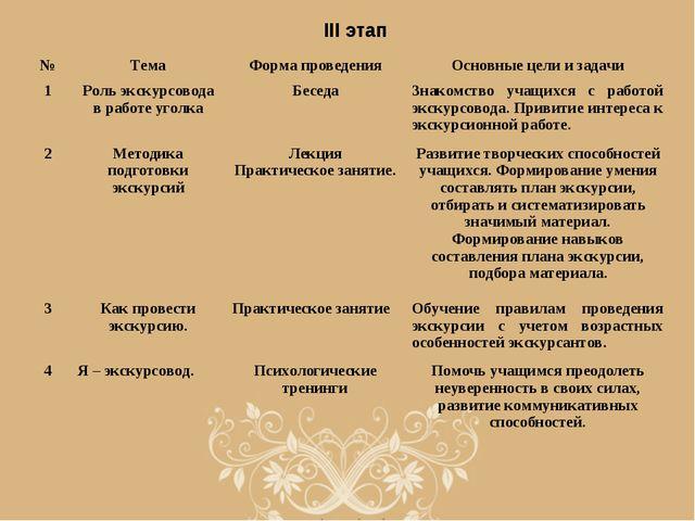 III этап №ТемаФорма проведенияОсновные цели и задачи 1Роль экскурсовода в...