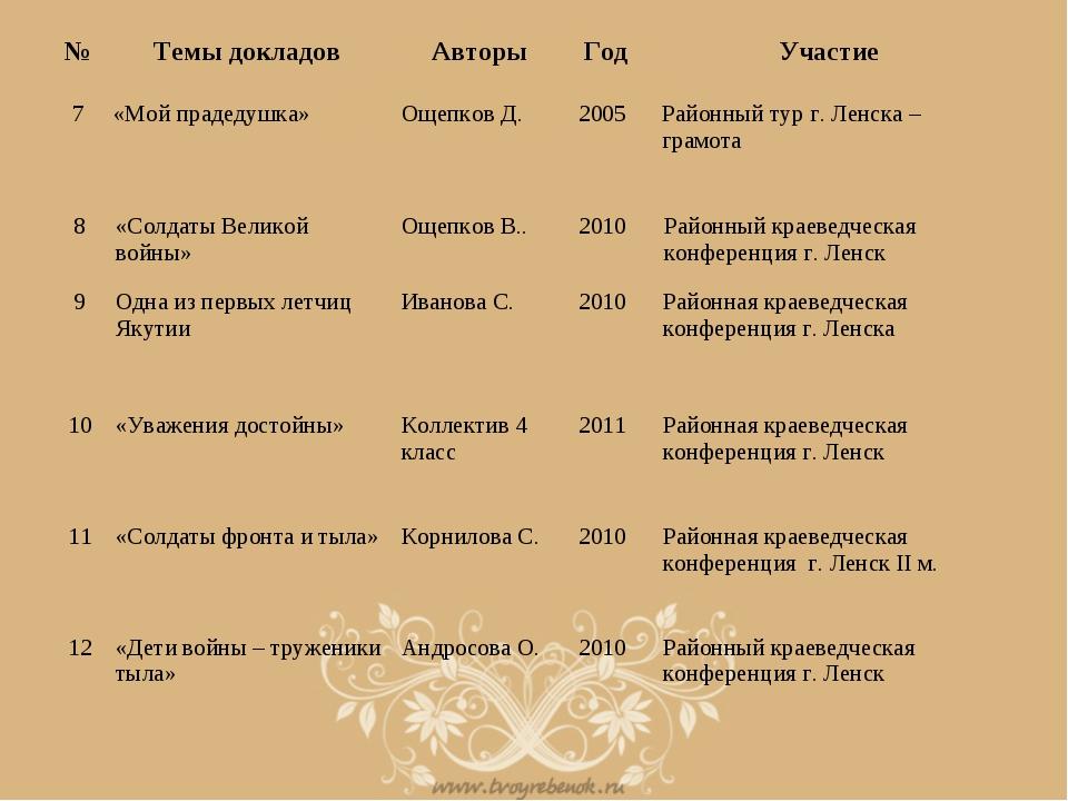 №Темы докладовАвторыГод Участие 7«Мой прадедушка»Ощепков Д.2005Районн...