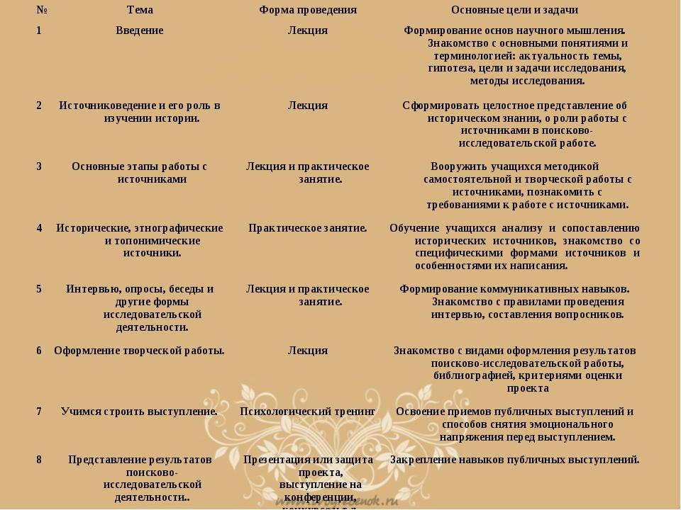 №ТемаФорма проведенияОсновные цели и задачи 1ВведениеЛекцияФормирование...