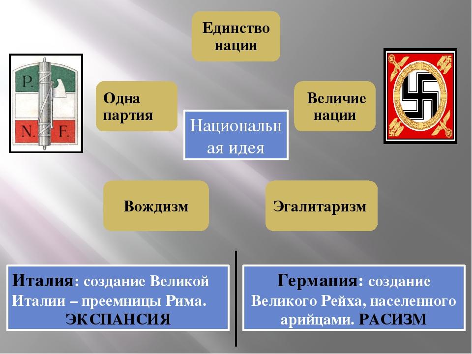 Национальная идея Италия: создание Великой Италии – преемницы Рима. ЭКСПАНСИЯ...
