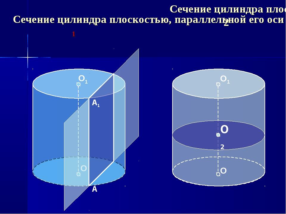 Сечение цилиндра плоскостью, параллельной его оси 1 О О1 Сечение цилиндра пло...