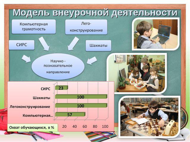 модель внеурочной деятельности в школе картинка проводные для передатчика