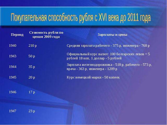 1940210 рСредняя зарплата рабочего - 375 р, инженера - 768 р 194350 рОфиц...