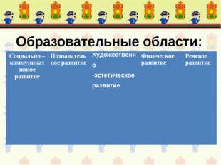 Образовательные области: Социально – коммуникативное развитиеПознавательное