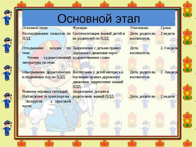 Основной этап Основной этап:ФункцииУчастникиСроки Рассматривание плакатов...