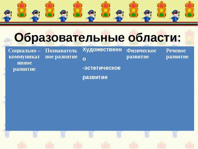Образовательные области: Социально – коммуникативное развитиеПознавательное...