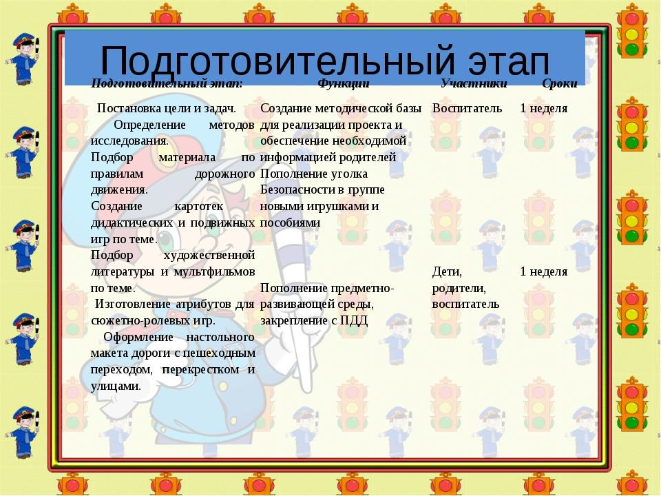 Подготовительный этап Подготовительный этап:ФункцииУчастникиСроки Постанов...