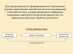 Для определения роста сформированности теоретических знаний и практических ум